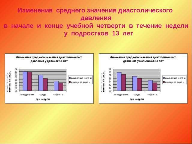 Изменения среднего значения диастолического давления в начале и конце учебной...
