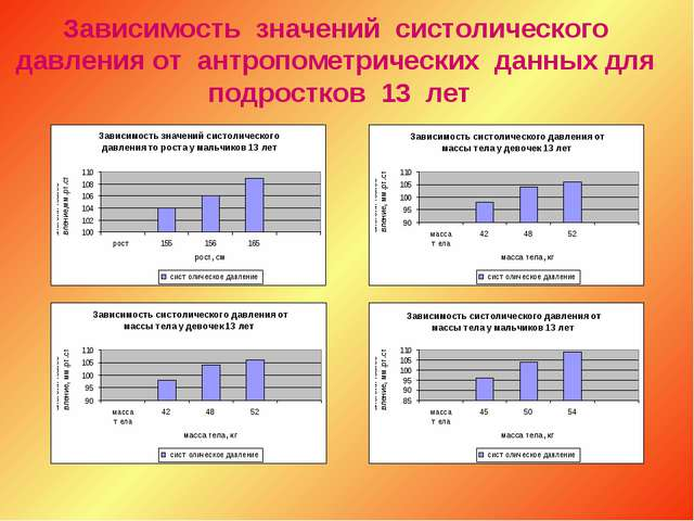 Зависимость значений систолического давления от антропометрических данных для...