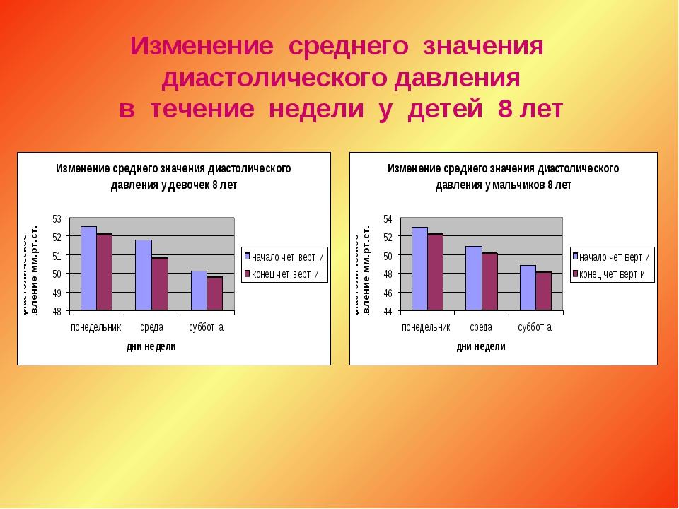Изменение среднего значения диастолического давления в течение недели у дете...