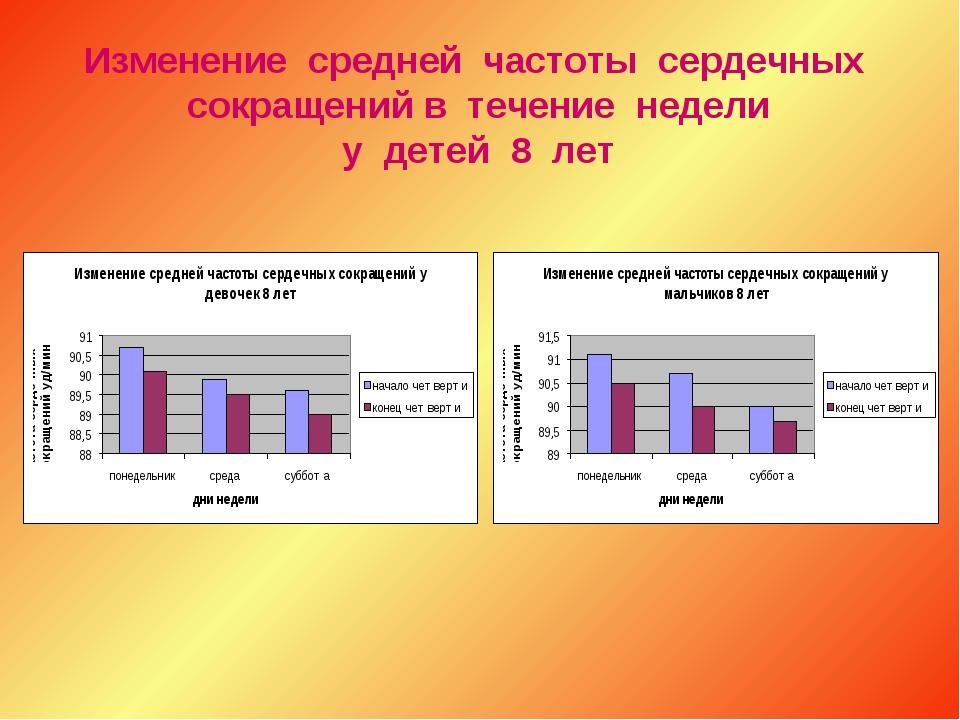 Изменение средней частоты сердечных сокращений в течение недели у детей 8 лет
