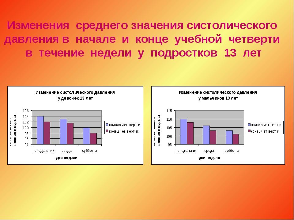 Изменения среднего значения систолического давления в начале и конце учебной...