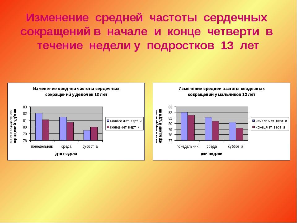 Изменение средней частоты сердечных сокращений в начале и конце четверти в те...