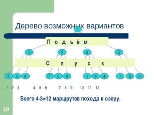 * Дерево возможных вариантов * * 1 2 3 4 2 3 4 1 3 4 1 2 4 1 2 3 Всего 4∙3=12