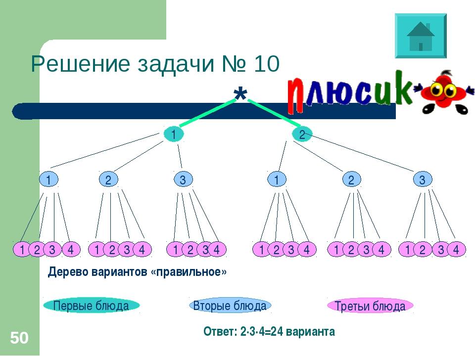 * Решение задачи № 10 Дерево вариантов «правильное» Ответ: 2∙3∙4=24 варианта *