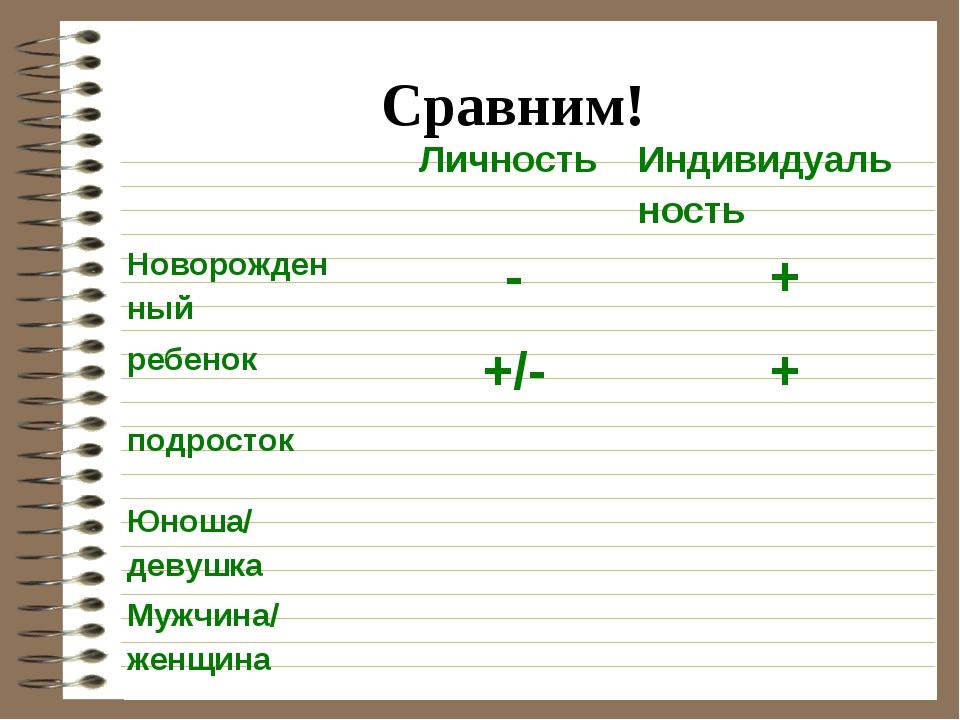 Сравним! Личность Индивидуаль ность Новорожден ный-+ ребенок+/-+ подрос...