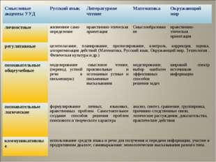 Смысловые акценты УУДРусский языкЛитературное чтениеМатематика Окружающий