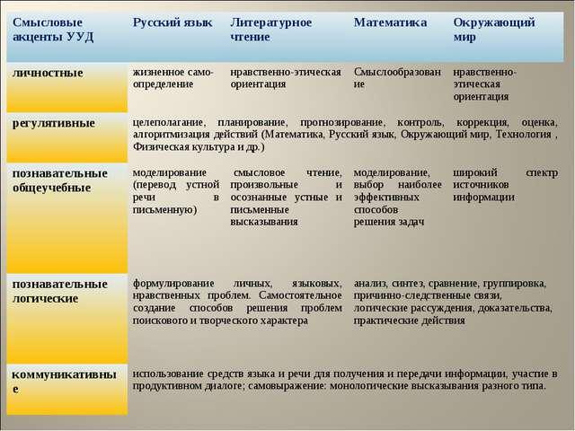 Смысловые акценты УУДРусский языкЛитературное чтениеМатематика Окружающий...