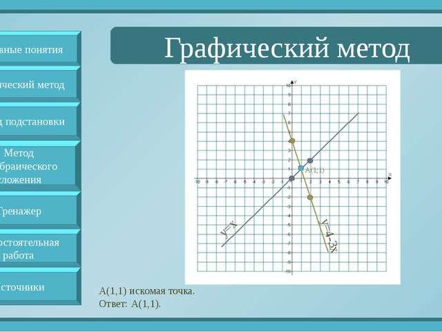 Графический метод А(1,1) искомая точка. Ответ: А(1,1). y=x y=4-3x А(1;1) Осн...