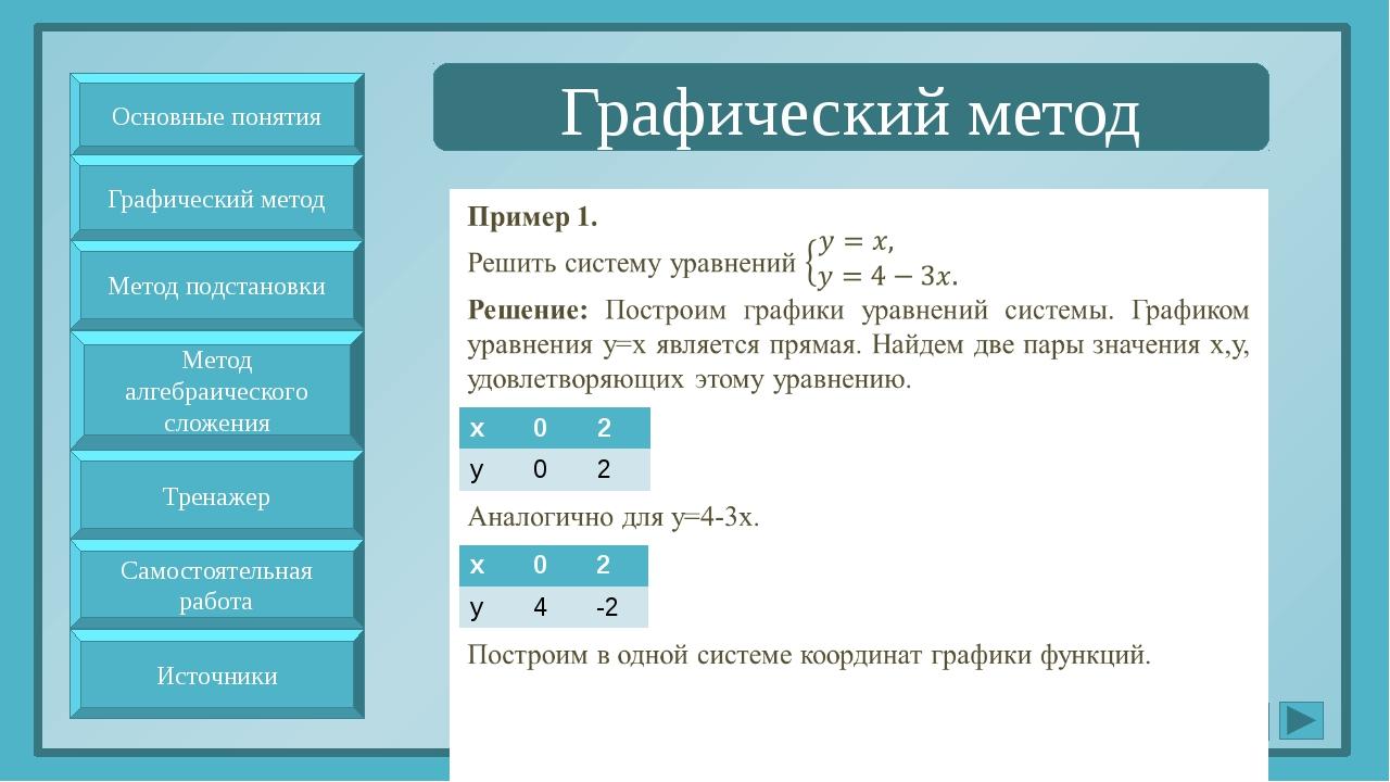 Графический метод Основные понятия Метод подстановки Метод алгебраического с...