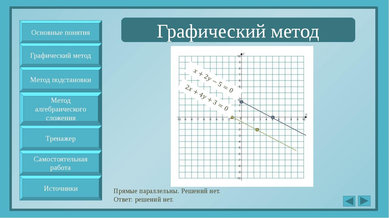 Графический метод Прямые параллельны. Решений нет. Ответ: решений нет. Основ...