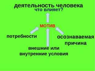деятельность человека МОТИВ потребности внешние или внутренние условия осозн
