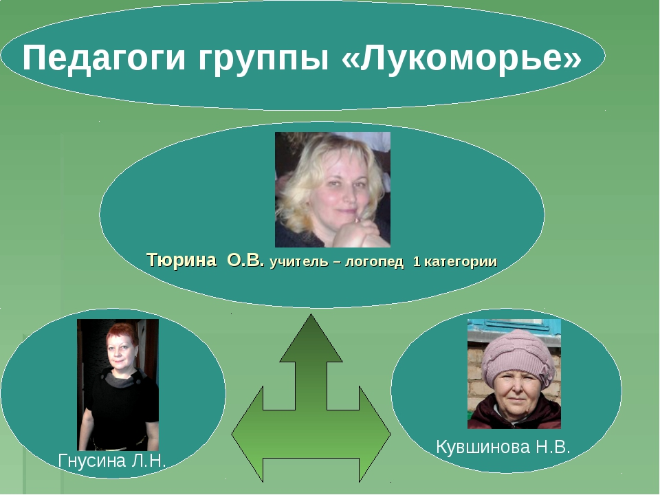 Педагоги группы «Лукоморье» Кувшинова Н.В.  Гнусина Л.Н. Тюрина О.В. учител...