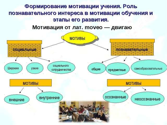 Формирование мотивации учения. Роль познавательного интереса в мотивации обуч...