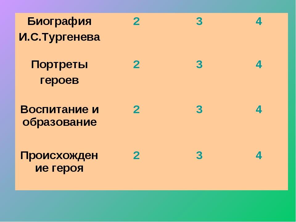 Биография И.С.Тургенева234 Портреты героев234 Воспитание и образование...