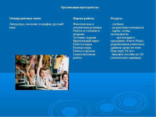 Организация пространства Межпредметные связи Литература, экология география,...