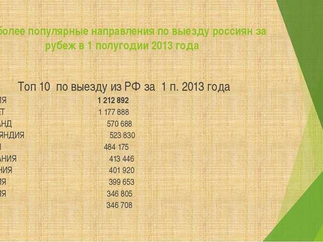 Наиболее популярные направления по выезду россиян за рубеж в 1 полугодии 2013...