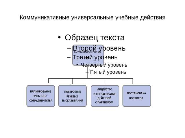 Коммуникативные универсальные учебные действия