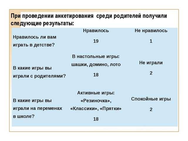 При проведении анкетирования среди родителей получили следующие результаты:...