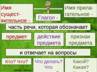 Частица НЕ Частица НЕ с глаголами пишется раздельно Не придёт, не нашёл, не п