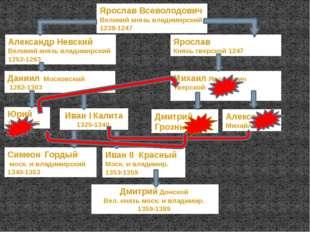 Ярослав Всеволодович Великий князь владимирский 1238-1247 Ярослав Князь тверс