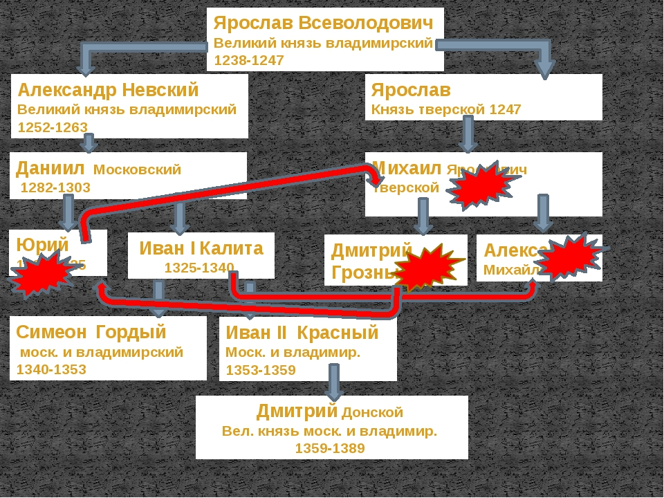 Ярослав Всеволодович Великий князь владимирский 1238-1247 Ярослав Князь тверс...