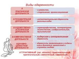 Виды одаренности АТТРАКТИВНЫЙ (лат. аttractio] - привлекательный, притягатель