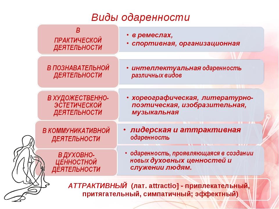 Виды одаренности АТТРАКТИВНЫЙ (лат. аttractio] - привлекательный, притягатель...