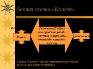 Анализ сказки «Коняга» Гротескный образ как средство разоб- лачения «звериной
