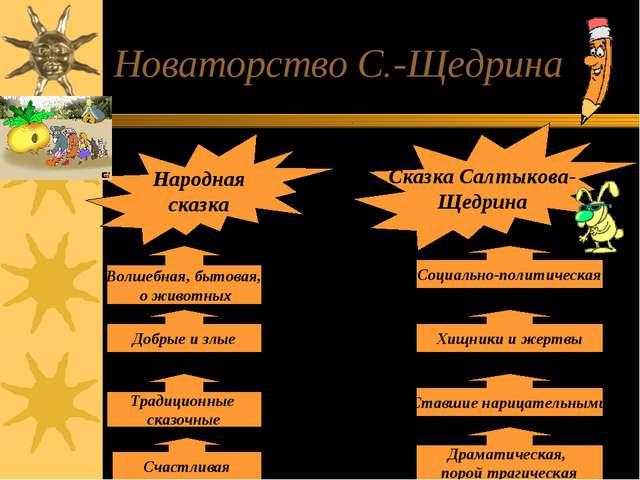 Новаторство С.-Щедрина Народная сказка Сказка Салтыкова- Щедрина вид герои об...