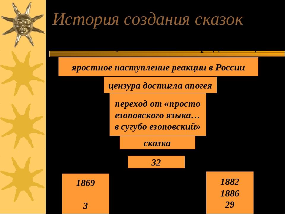 История создания сказок «…я совсем не историю предал осмеянию,а известный пор...