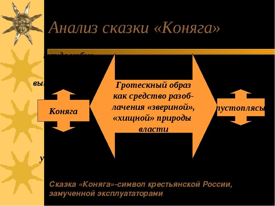 Анализ сказки «Коняга» Гротескный образ как средство разоб- лачения «звериной...