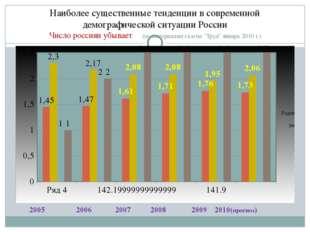 Наиболее существенные тенденции в современной демографической ситуации России