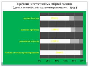 Причины неестественных смертей россиян ( данные за октябрь 2010 года по матер