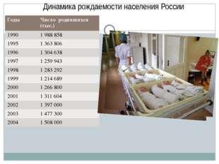 Динамика рождаемости населения России Годы Число родившихся (тыс.) 1990 1 988