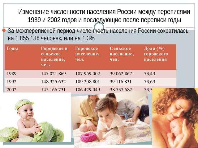 Изменение численности населения России между переписями 1989 и 2002 годов и п...