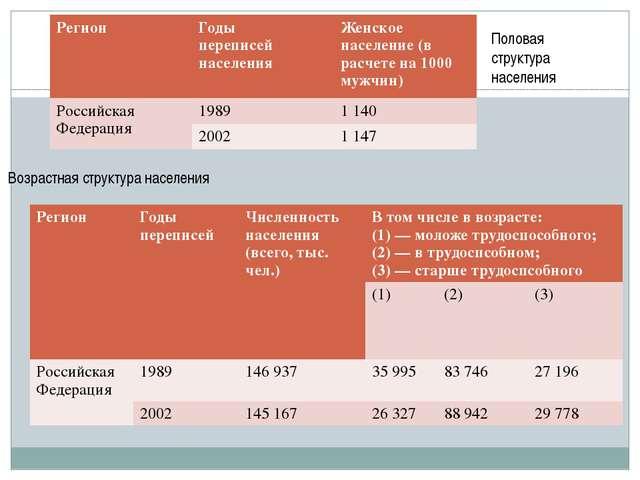 Половая структура населения Возрастная структура населения Регион Годы перепи...