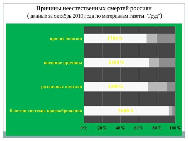 Причины неестественных смертей россиян ( данные за октябрь 2010 года по матер...