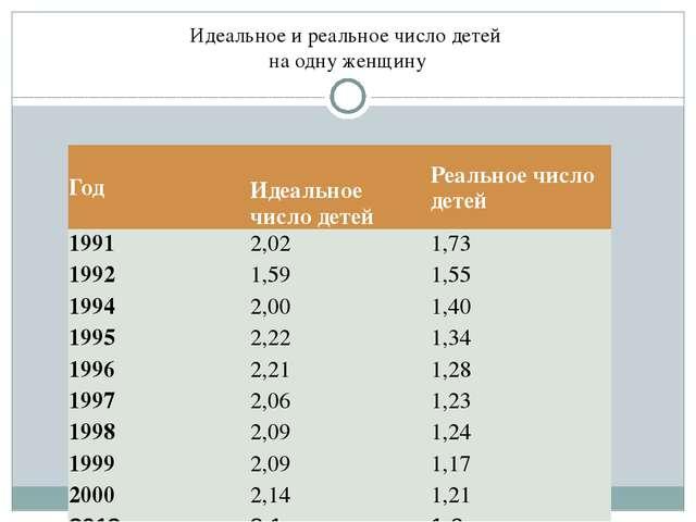 Идеальное и реальное число детей на одну женщину Год  Идеальное число детей...