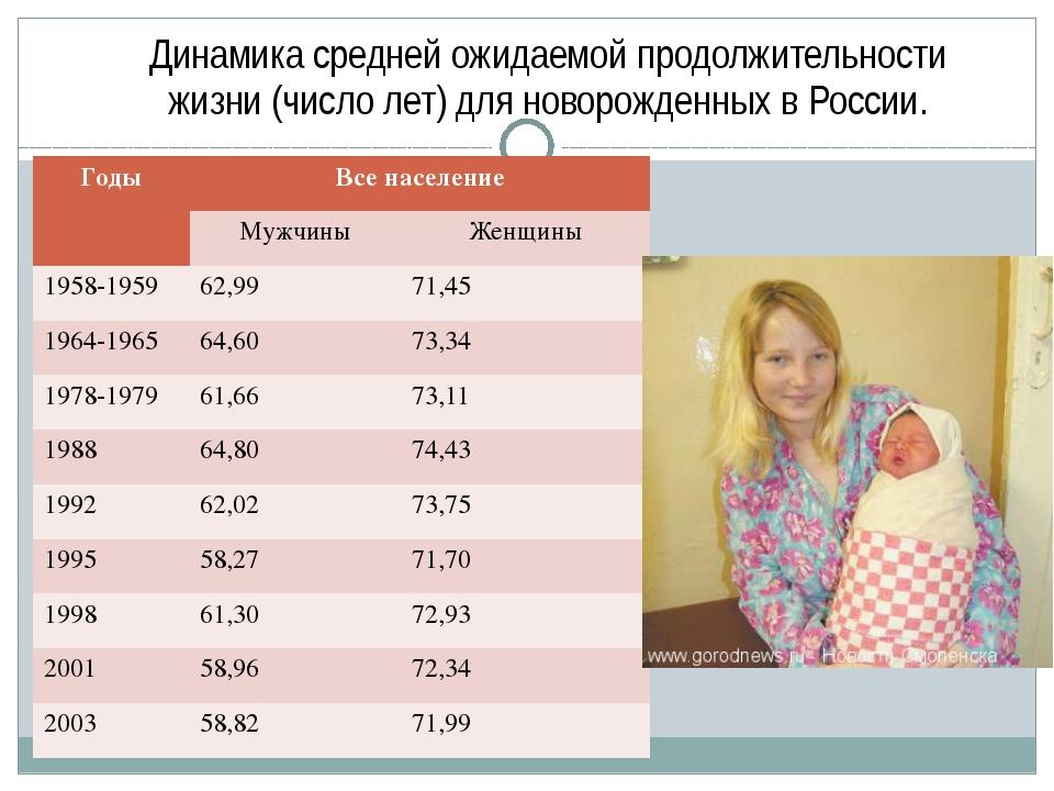 Динамика средней ожидаемой продолжительности жизни (число лет) для новорожден...