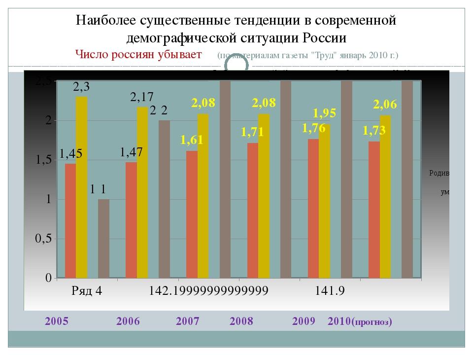 Наиболее существенные тенденции в современной демографической ситуации России...