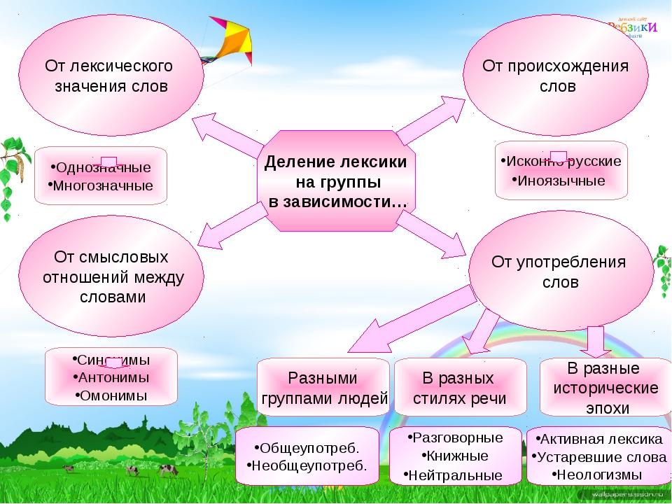 От лексического значения слов От смысловых отношений между словами От происхо...