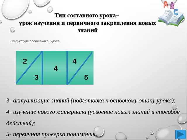 Структура составного урока  Тип составного урока– урок изучения и первичного...