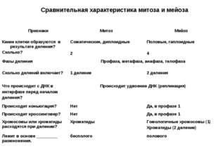 Сравнительная характеристика митоза и мейоза ПризнакиМитозМейоз Какие клетк