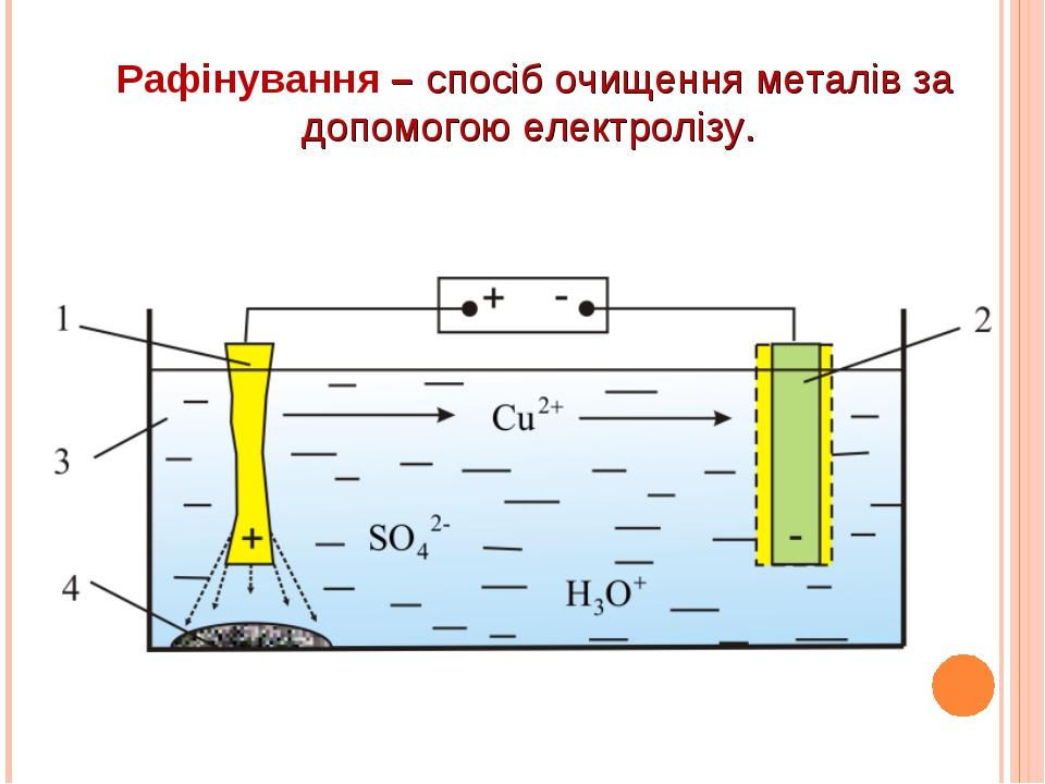 Рафінування – спосіб очищення металів за допомогою електролізу.