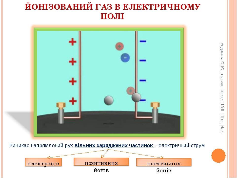 Андрєєва С. Ю. вчитель фізики ШЗШ І-ІІІ ст. № 4 ЙОНІЗОВАНИЙ ГАЗ В ЕЛЕКТРИЧНОМ...