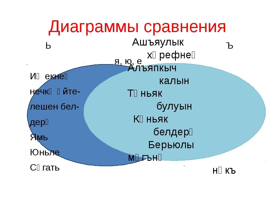 Диаграммы сравнения Иең неч Ь Ъ я, ю, е Иҗекнең нечкә әйте- лешен бел- дерү Я...