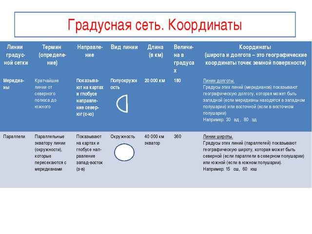 Градусная сеть. Координаты Линииградус-нойсетки Термин (определе-ние) Направл...