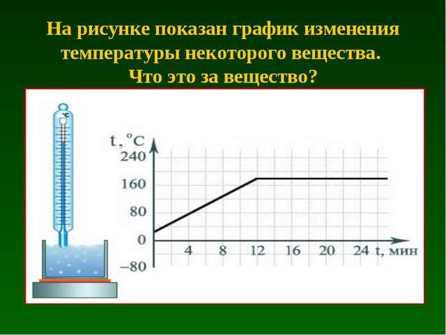 На рисунке показан график изменения температуры некоторого вещества. Что это...