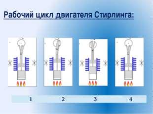 Рабочий цикл двигателя Стирлинга: 1 2 3 4