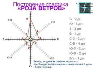 Построение графика «РОЗА ВЕТРОВ» С - 9 дн Ю - 4 дн З - 3 дн В - 4 дн С-З - 2